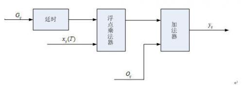 图4非均匀性校正