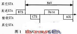 基于IEEE802.11的MIMO系统的分析和设计