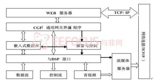 图4 视频服务器实现框图