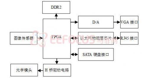 基于FPGA的实时视频信号处理平台的设计,包括电路图及源代码