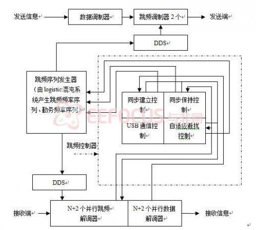 频系统设计框图