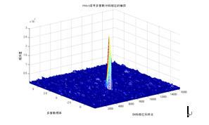 卫星导航系统基带伪码的频域快捕获,完整系统解决方案