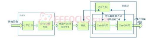 JPEG2000编码器IP核设计,包括具体算法与结构