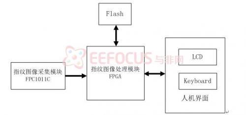 图1 系统总体设计框图