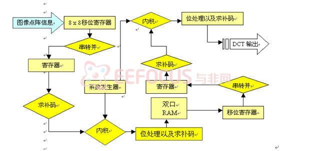 硬件结构流程图见图3:         下面对一维dct变换进行分析