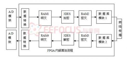 基于FPGA的信息安全系统设计