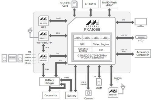 Fig 1. Marvell PXA1088 Quad-Core WCDMA/TD-SCDMA Smartphone Platform
