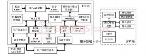 基于web服务器的可重构硬件测控平台设计方案
