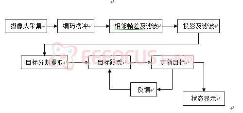 2 功能流程图