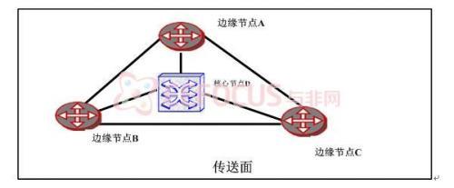 一种基于FPGA的T-MPLS网络Gb/s核心节点的设计