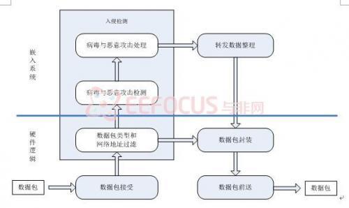 图1 方案基本功能流程框图