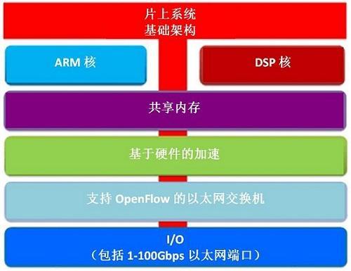 利用SoC芯片驱动软网络