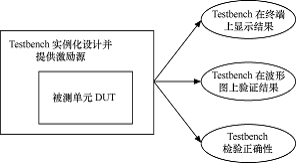 vhdl调用verilog_FPGA系统设计的仿真验证之: 仿真测试文件(Testbench)的设计方法 ...