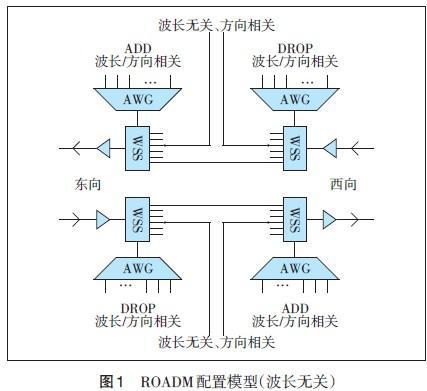 构建新一代100G WDM光传输网络架构 提升传输网集约化运营能力