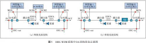 100G WDM关键参数对网络应用的影响