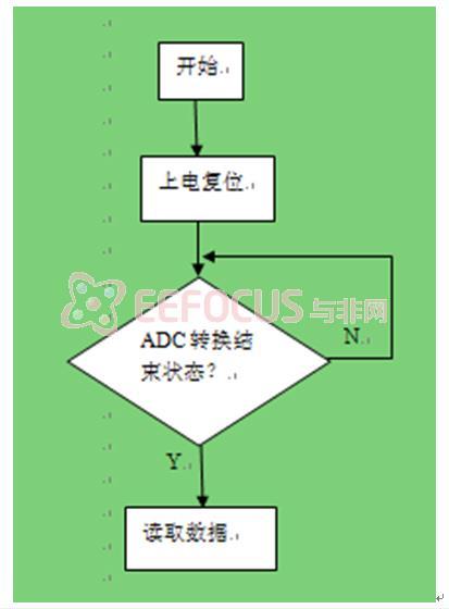 (1) 脑电信号采集的程序流程图设计如下图所示:        &nbs