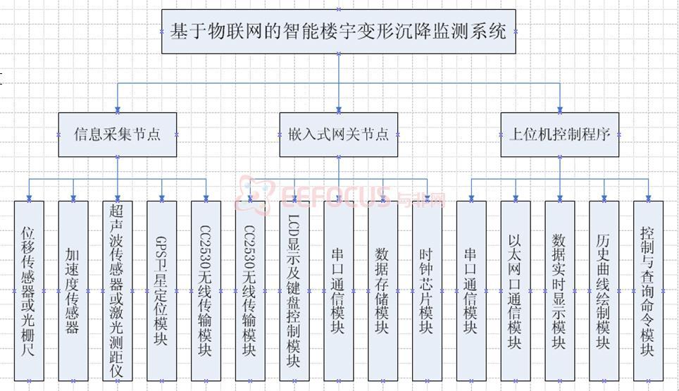 系统整体架构如图1,系统网络拓扑结构如图2所示