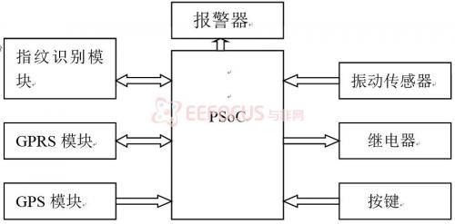 图1 系统组成结构
