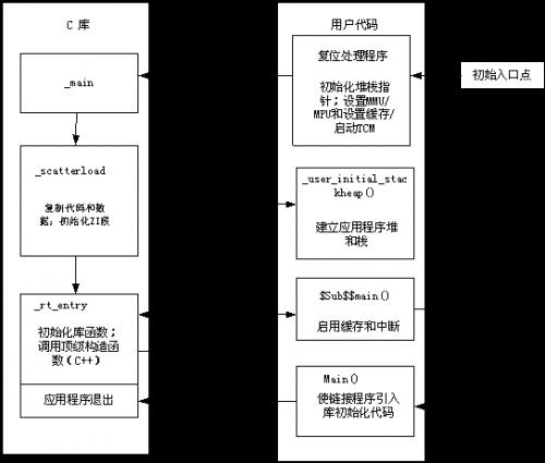 嵌入式软件开发之: 复位和初始化