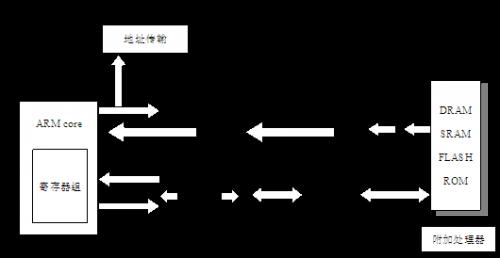 ARM体系结构的发展之:ARMv6增加的系统支持