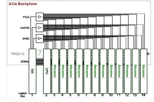 基于AXIe 中 PCIe 高带宽的高速图形传输系统