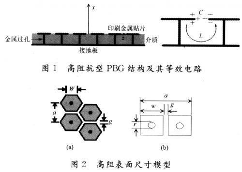 高阻抗表面型pbg结构贴片天线的设计