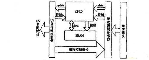 基于USB传输及CMOS图像传感器的指纹识别仪的实现