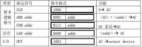 基于EDA技术的定向型计算机硬件设计