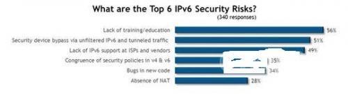 目前最大的IPv6安全风险有哪些?