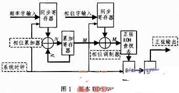 基于FPGA和虚拟仪器的DDS信号发生器设计