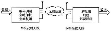 4G中的MIMO智能天线技术