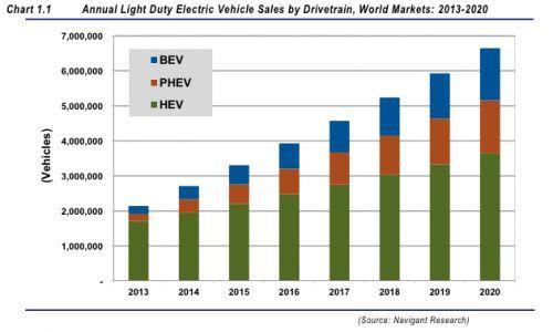 全球电气化车辆2020年市场份额将达7%