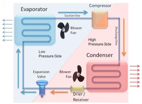 汽车驾驶室温度环境控制系统的基本原理