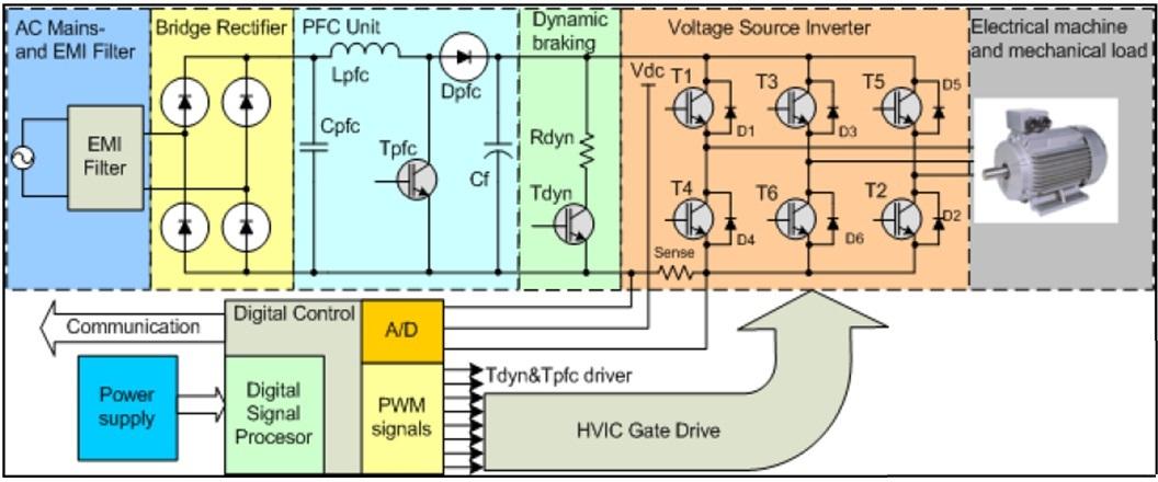 广泛用于包括电机驱动,各种逆变器,变频驱动,泵,空气交换机等工业领域