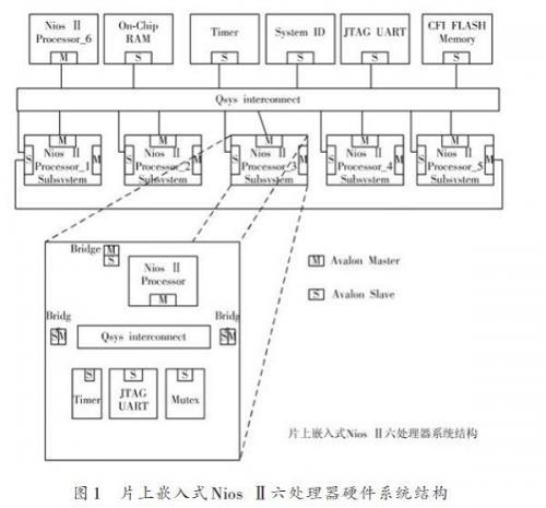 基于Nios Ⅱ嵌入式软核多处理器系统研究