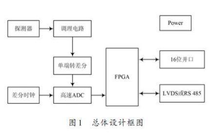 基于FPGA的数字核脉冲分析器硬件设计方案