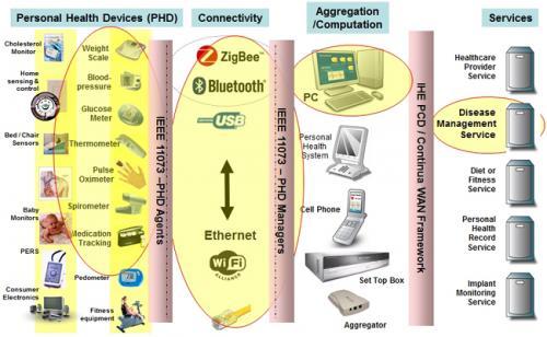 个人医疗设备通信标准将无缝通信变成现实