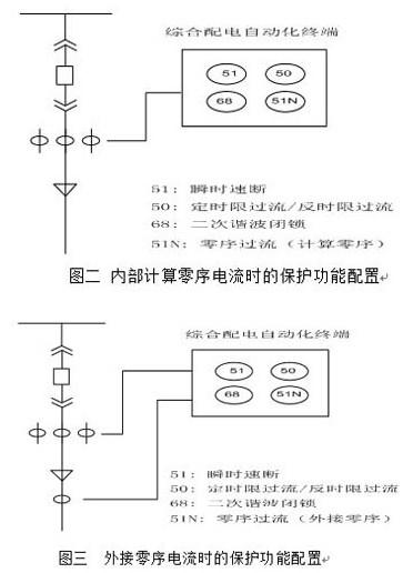 综合配电自动化终端的设计及实现-工业电子-与非网