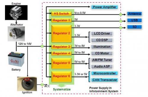安森美半导体一直专注于车载娱乐系统电源管理的解决方案,LV5696就是专门为车载娱乐系统设计的多通道输出电源管理芯片。 LV5696与传统分离电源管理方案框图: