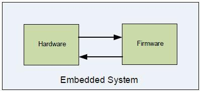 嵌入式系统制造商面临的IP安全性的挑战