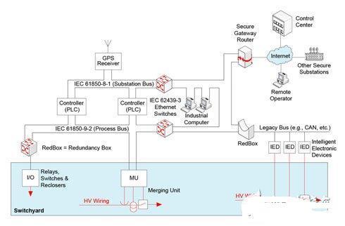 采用Cyclone FPGA 实现智能电网自动化