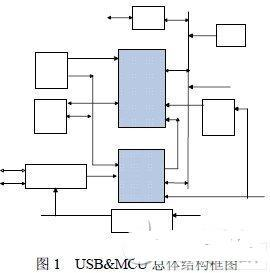 MCU与USB设备控制器IP核的设计