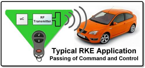 射频解决方案在汽车市场中的应用