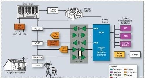 有效利用微型逆变器来优化太阳能系统的设计