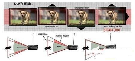 移动及消费等应用影像稳定方法