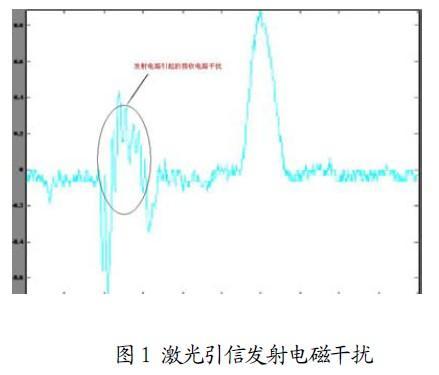 EDA技术在激光引信设计中的应用