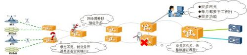 IP RAN接入虚拟化技术让网络化繁为简