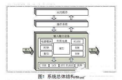 基于RT-Thread和STM32的数码相框设计方案