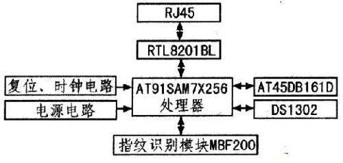 基于嵌入式处理器指纹识别系统的设计和实现