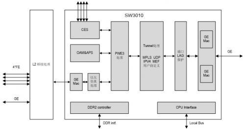 小型化接入型PTN CPE-PTN芯片及方案